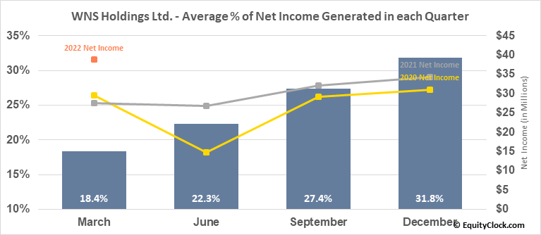 WNS Holdings Ltd. (NYSE:WNS) Net Income Seasonality