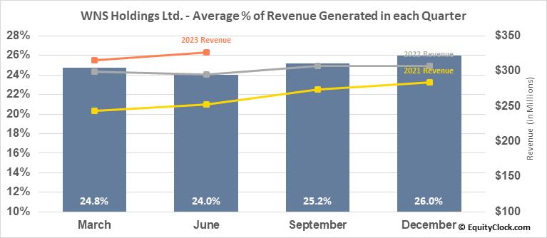 WNS Holdings Ltd. (NYSE:WNS) Revenue Seasonality