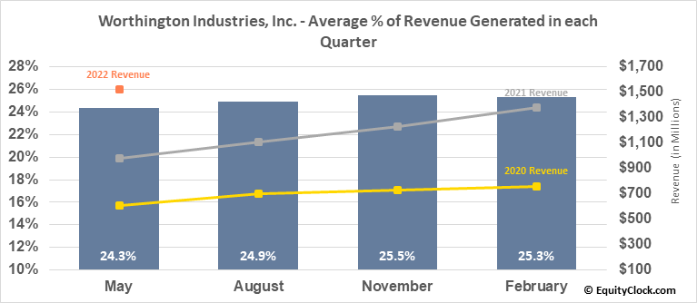 Worthington Industries, Inc. (NYSE:WOR) Revenue Seasonality