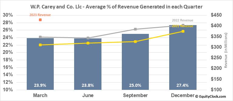W.P. Carey and Co. Llc (NYSE:WPC) Revenue Seasonality