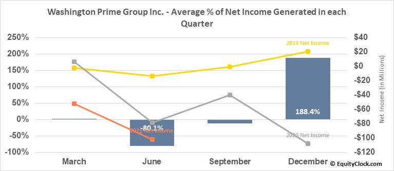 Washington Prime Group Inc. (NYSE:WPG) Net Income Seasonality