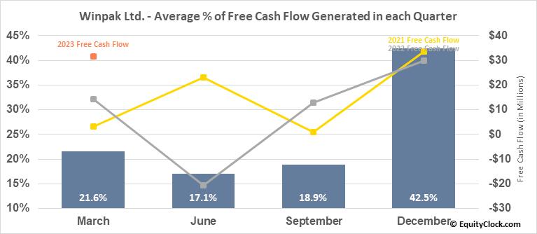 Winpak Ltd. (TSE:WPK.TO) Free Cash Flow Seasonality