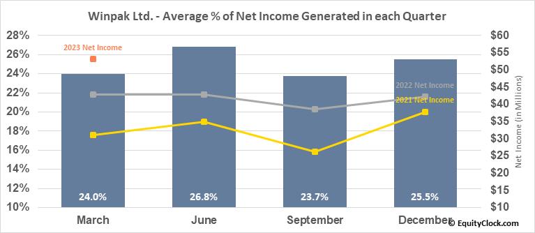 Winpak Ltd. (TSE:WPK.TO) Net Income Seasonality