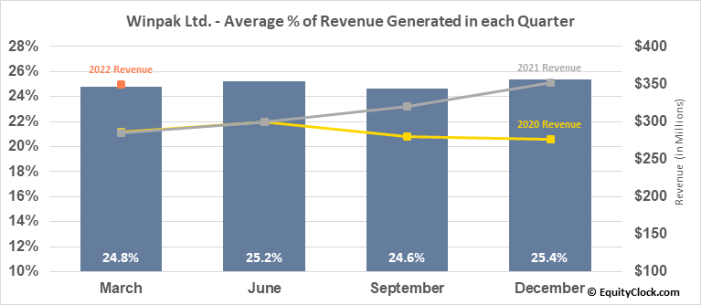 Winpak Ltd. (TSE:WPK.TO) Revenue Seasonality