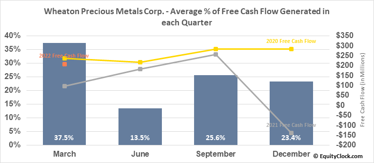Wheaton Precious Metals Corp. (TSE:WPM.TO) Free Cash Flow Seasonality