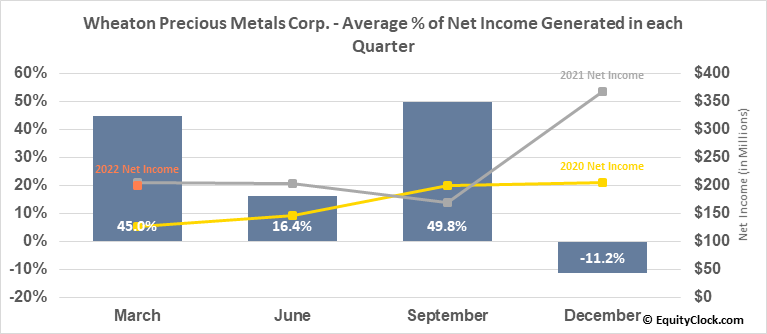 Wheaton Precious Metals Corp. (TSE:WPM.TO) Net Income Seasonality