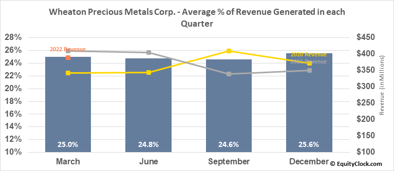 Wheaton Precious Metals Corp. (TSE:WPM.TO) Revenue Seasonality