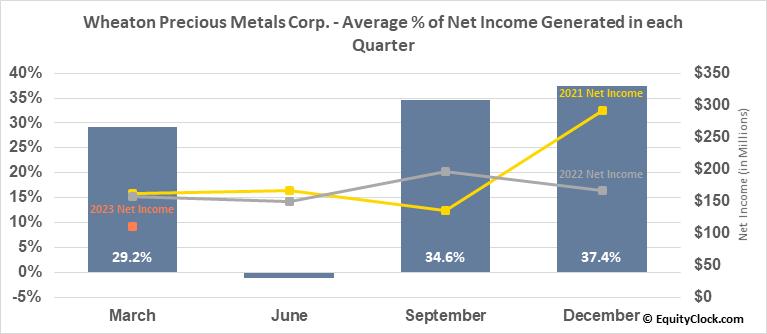 Wheaton Precious Metals Corp. (NYSE:WPM) Net Income Seasonality