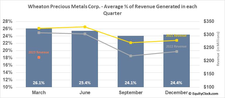 Wheaton Precious Metals Corp. (NYSE:WPM) Revenue Seasonality