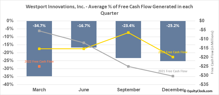 Westport Innovations, Inc. (TSE:WPRT.TO) Free Cash Flow Seasonality