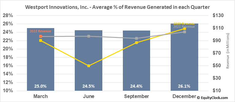 Westport Innovations, Inc. (TSE:WPRT.TO) Revenue Seasonality