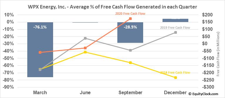 WPX Energy, Inc. (NYSE:WPX) Free Cash Flow Seasonality