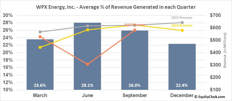 WPX Energy, Inc. (NYSE:WPX) Revenue Seasonality