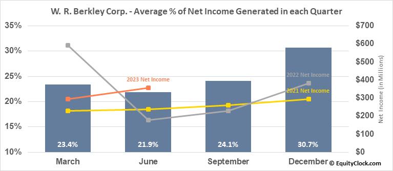 W. R. Berkley Corp. (NYSE:WRB) Net Income Seasonality