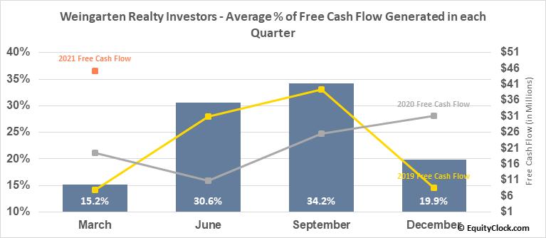 Weingarten Realty Investors (NYSE:WRI) Free Cash Flow Seasonality