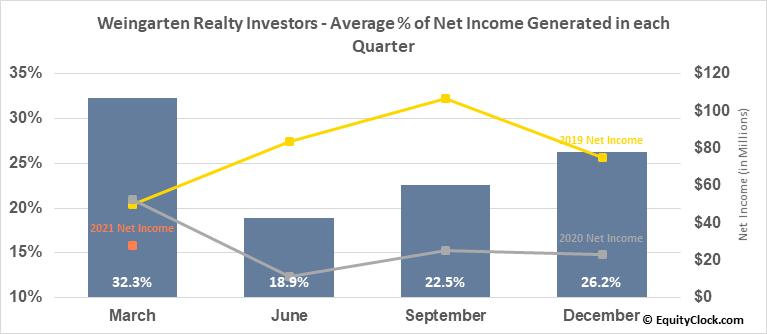 Weingarten Realty Investors (NYSE:WRI) Net Income Seasonality