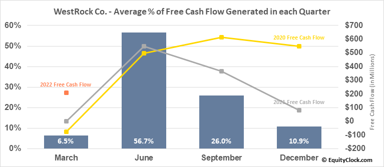 WestRock Co. (NYSE:WRK) Free Cash Flow Seasonality