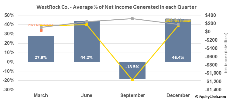 WestRock Co. (NYSE:WRK) Net Income Seasonality