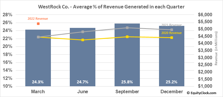 WestRock Co. (NYSE:WRK) Revenue Seasonality