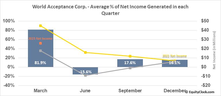 World Acceptance Corp. (NASD:WRLD) Net Income Seasonality