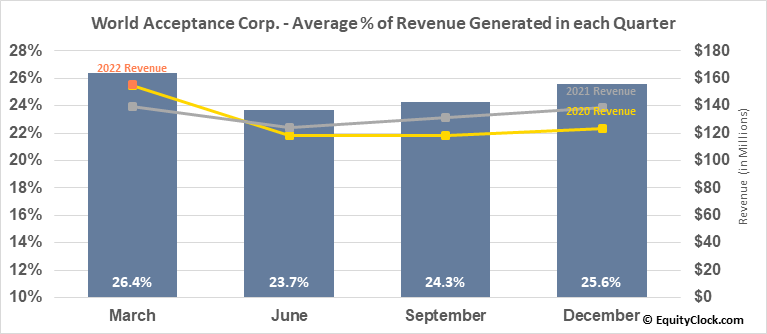 World Acceptance Corp. (NASD:WRLD) Revenue Seasonality