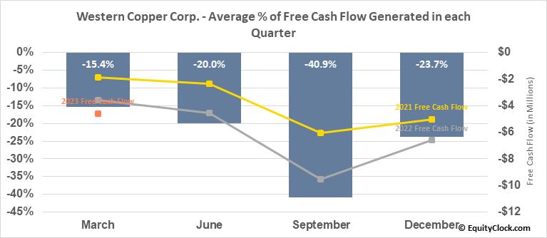 Western Copper Corp. (TSE:WRN.TO) Free Cash Flow Seasonality