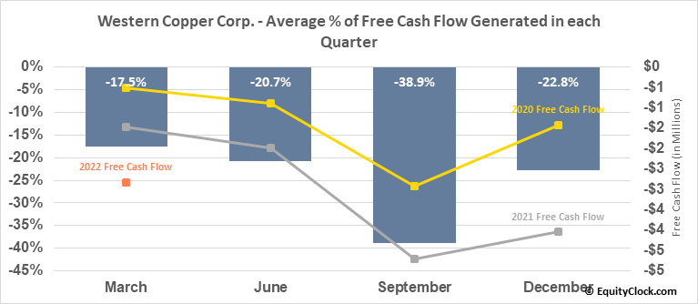 Western Copper Corp. (AMEX:WRN) Free Cash Flow Seasonality