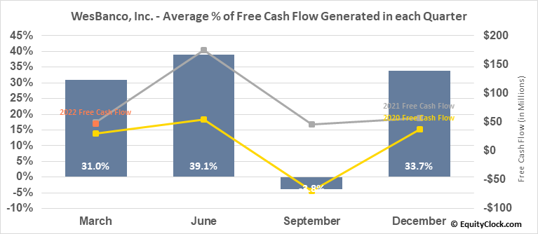 WesBanco, Inc. (NASD:WSBC) Free Cash Flow Seasonality