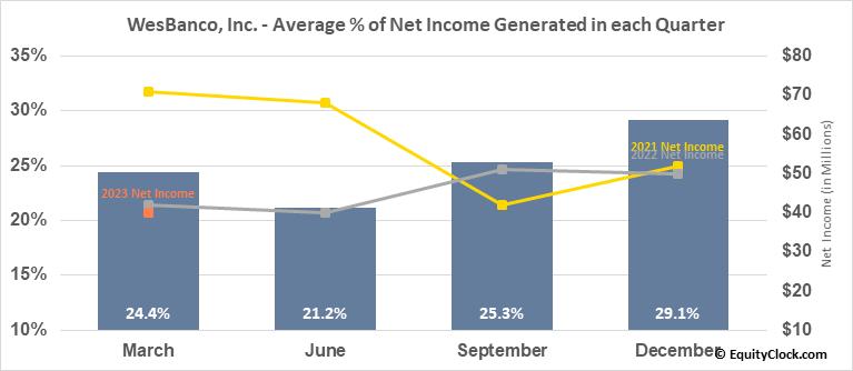 WesBanco, Inc. (NASD:WSBC) Net Income Seasonality