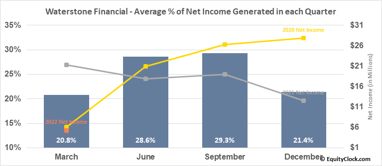 Waterstone Financial (NASD:WSBF) Net Income Seasonality
