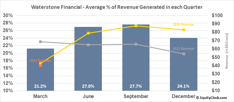 Waterstone Financial (NASD:WSBF) Revenue Seasonality