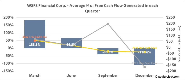 WSFS Financial Corp. (NASD:WSFS) Free Cash Flow Seasonality