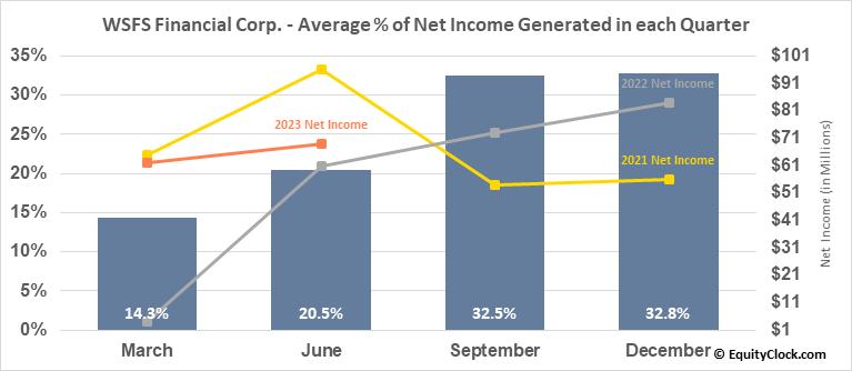 WSFS Financial Corp. (NASD:WSFS) Net Income Seasonality