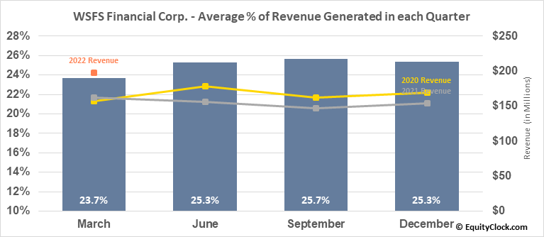 WSFS Financial Corp. (NASD:WSFS) Revenue Seasonality
