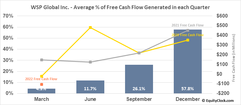 WSP Global Inc. (TSE:WSP.TO) Free Cash Flow Seasonality