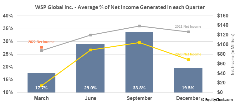 WSP Global Inc. (TSE:WSP.TO) Net Income Seasonality