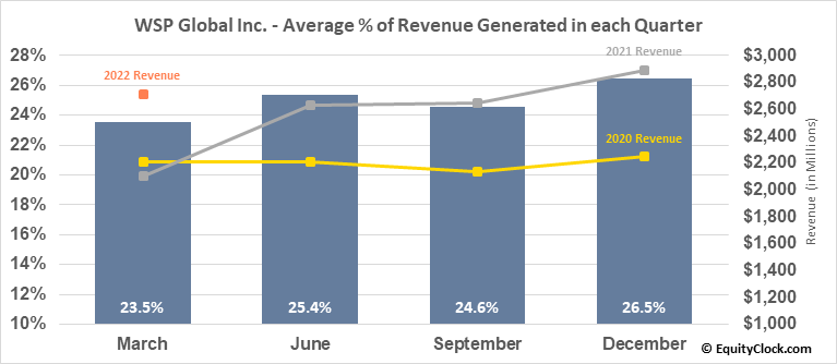 WSP Global Inc. (TSE:WSP.TO) Revenue Seasonality