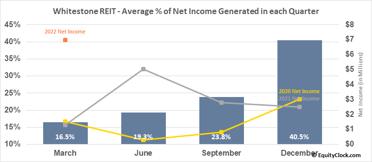 Whitestone REIT (NYSE:WSR) Net Income Seasonality