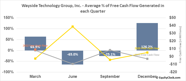 Wayside Technology Group, Inc. (NASD:WSTG) Free Cash Flow Seasonality