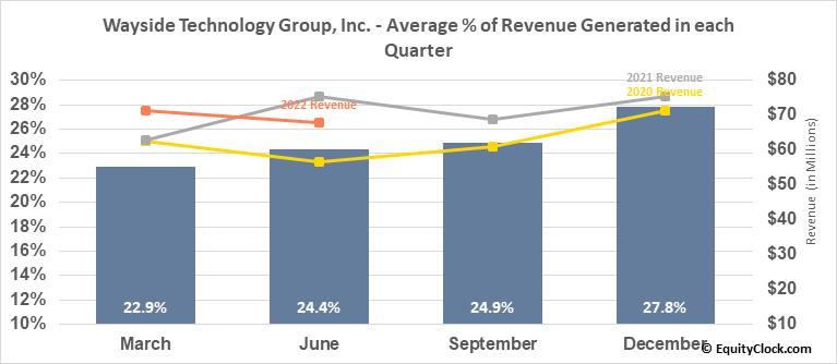 Wayside Technology Group, Inc. (NASD:WSTG) Revenue Seasonality