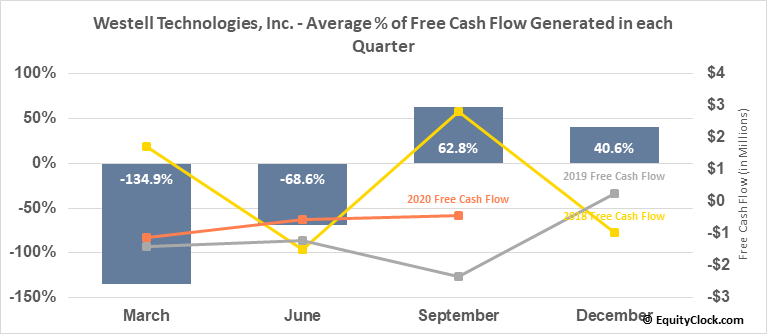 Westell Technologies, Inc. (NASD:WSTL) Free Cash Flow Seasonality