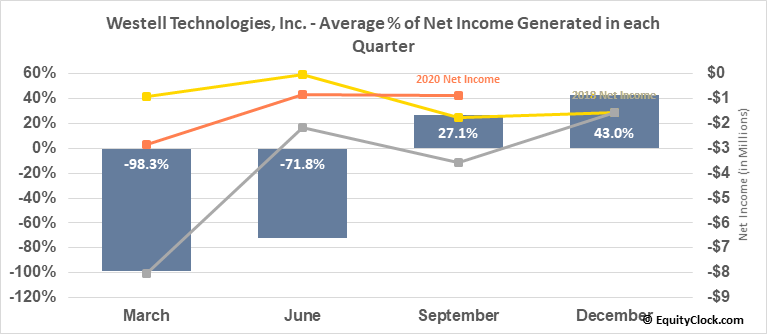 Westell Technologies, Inc. (NASD:WSTL) Net Income Seasonality