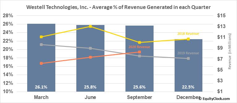 Westell Technologies, Inc. (NASD:WSTL) Revenue Seasonality