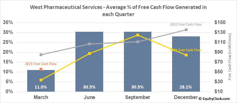West Pharmaceutical Services (NYSE:WST) Free Cash Flow Seasonality