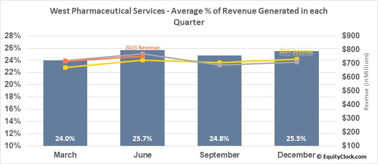 West Pharmaceutical Services (NYSE:WST) Revenue Seasonality