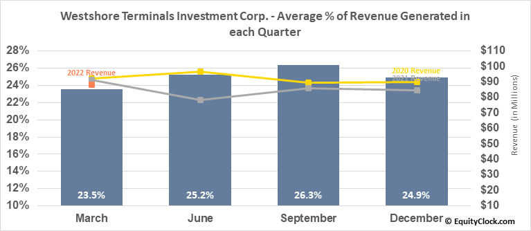 Westshore Terminals Investment Corp. (TSE:WTE.TO) Revenue Seasonality