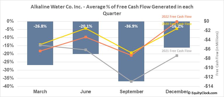 Alkaline Water Co. Inc. (NASD:WTER) Free Cash Flow Seasonality