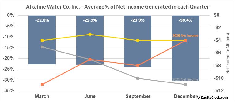 Alkaline Water Co. Inc. (NASD:WTER) Net Income Seasonality