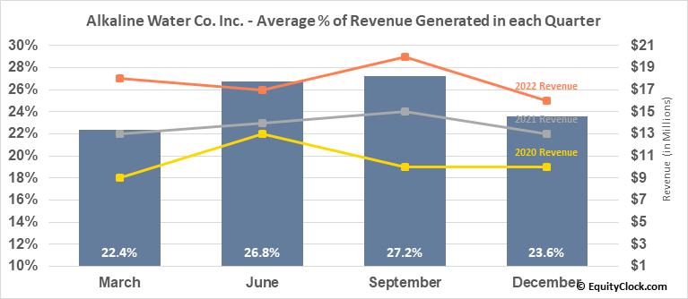 Alkaline Water Co. Inc. (NASD:WTER) Revenue Seasonality