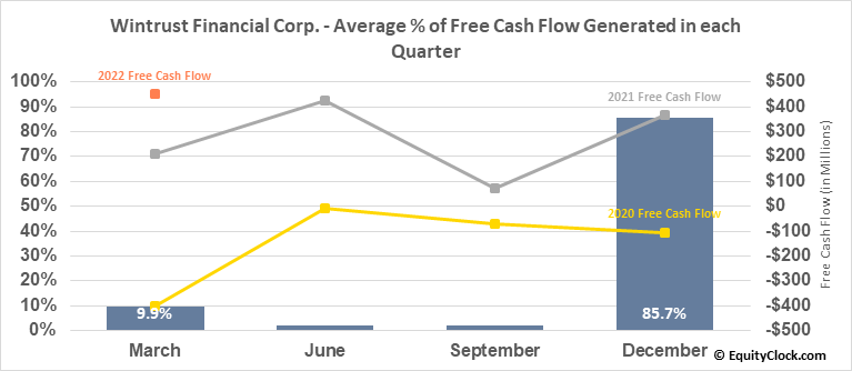 Wintrust Financial Corp. (NASD:WTFC) Free Cash Flow Seasonality